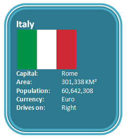 Characteristics about Italy