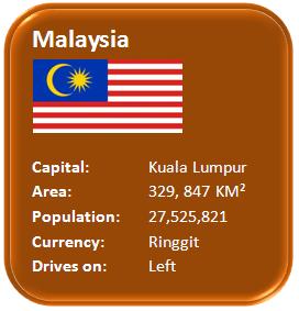 Characteristics about Malaysia