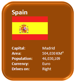 Characteristics about Spain