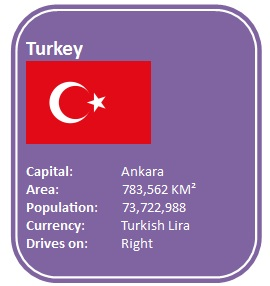 Characteristics about Turkey